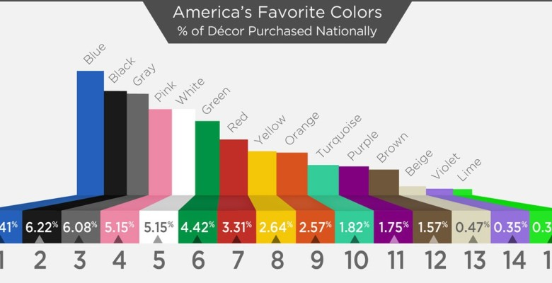 America's Top Ten Favorite Colors Thumbnail