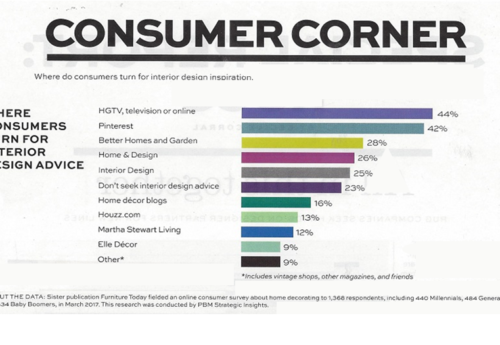 ICYMI: Where Consumers Get Their Interior Design Inspiration Thumbnail