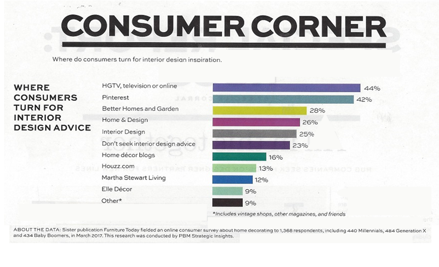 ICYMI: Where Consumers Get Their Interior Design Inspiration